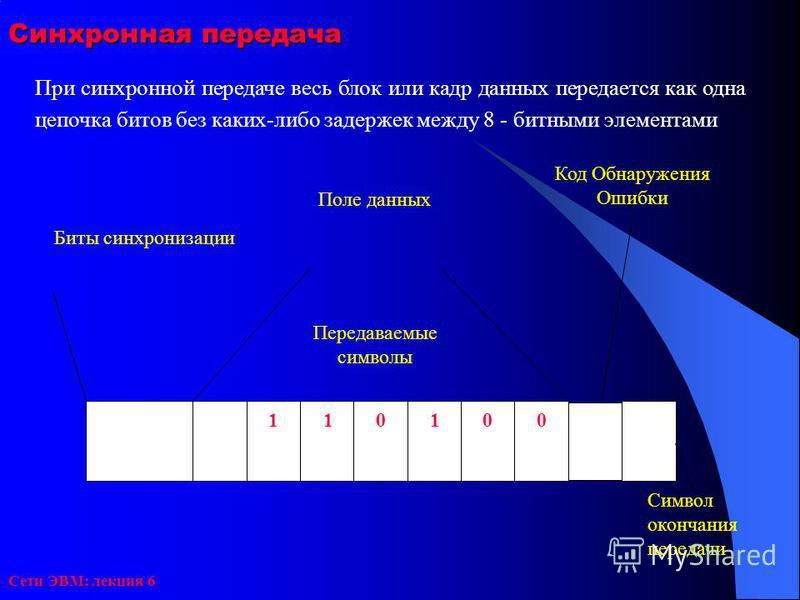 Сети ЭВМ: лекция 6 Синхронная передача При синхронной передаче весь блок или кадр данных передается как одна цепочка битов без каких-либо задержек между 8 - битными элементами Передаваемые символы 001011 Код Обнаружения Ошибки Поле данных Биты синхро