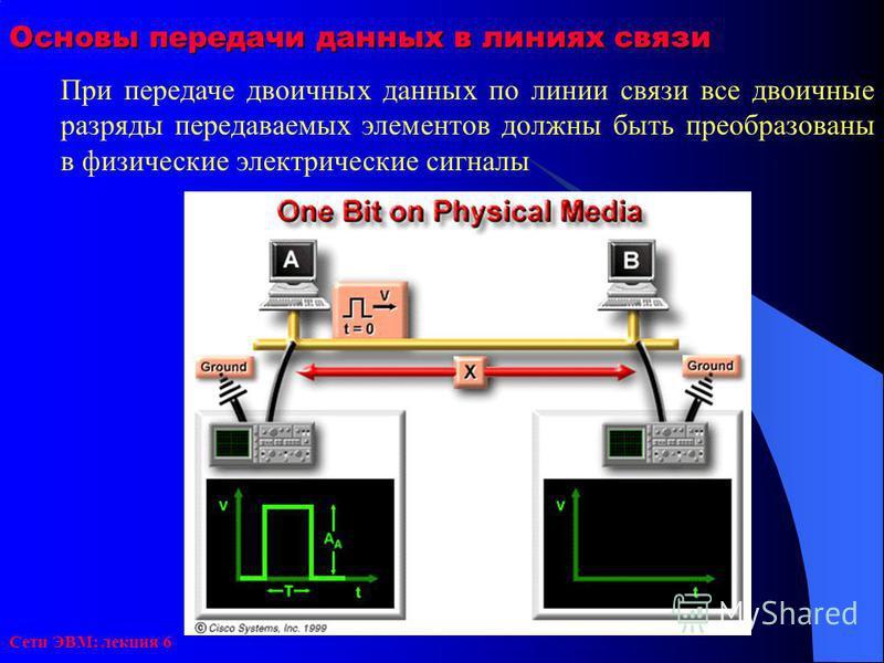 Сети ЭВМ: лекция 6 Основы передачи данных в линиях связи При передаче двоичных данных по линии связи все двоичные разряды передаваемых элементов должны быть преобразованы в физические электрические сигналы