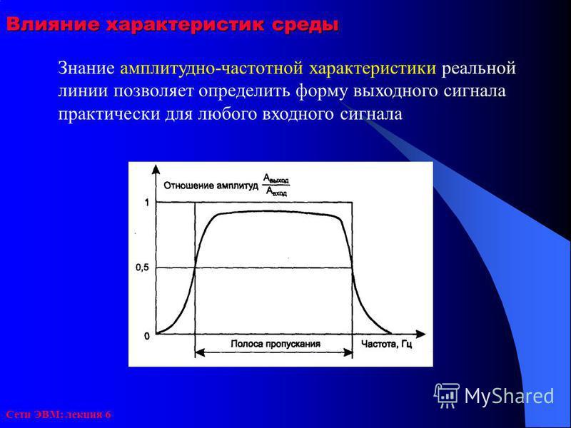 Сети ЭВМ: лекция 6 Влияние характеристик среды Знание амплитудно-частотной характеристики реальной линии позволяет определить форму выходного сигнала практически для любого входного сигнала