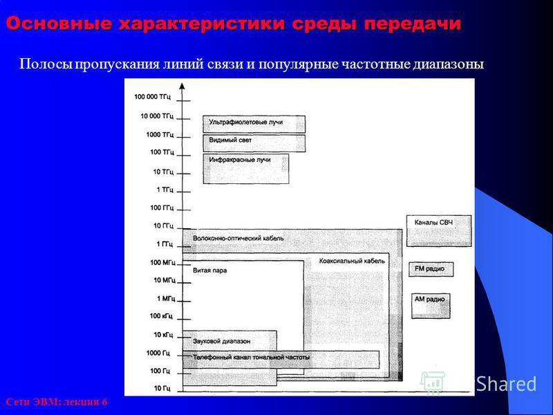Сети ЭВМ: лекция 6 Основные характеристики среды передачи Полосы пропускания линий связи и популярные частотные диапазоны