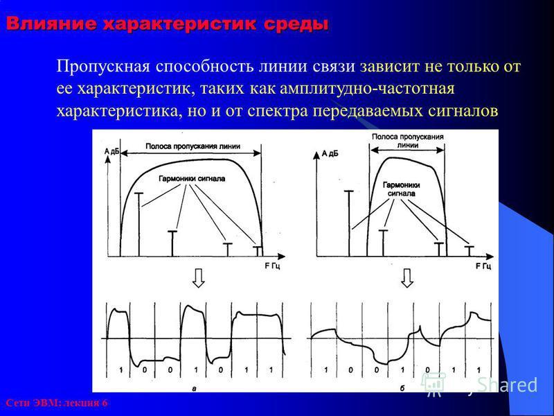 Сети ЭВМ: лекция 6 Влияние характеристик среды Пропускная способность линии связи зависит не только от ее характеристик, таких как амплитудно-частотная характеристика, но и от спектра передаваемых сигналов