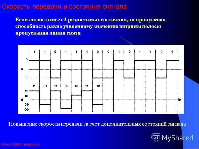 Сети ЭВМ: лекция 6 Скорость передачи и состояния сигнала Если сигнал имеет 2 различимых состояния, то пропускная способность равна удвоенному значению ширины полосы пропускания линии связи Повышение скорости передачи за счет дополнительных состояний