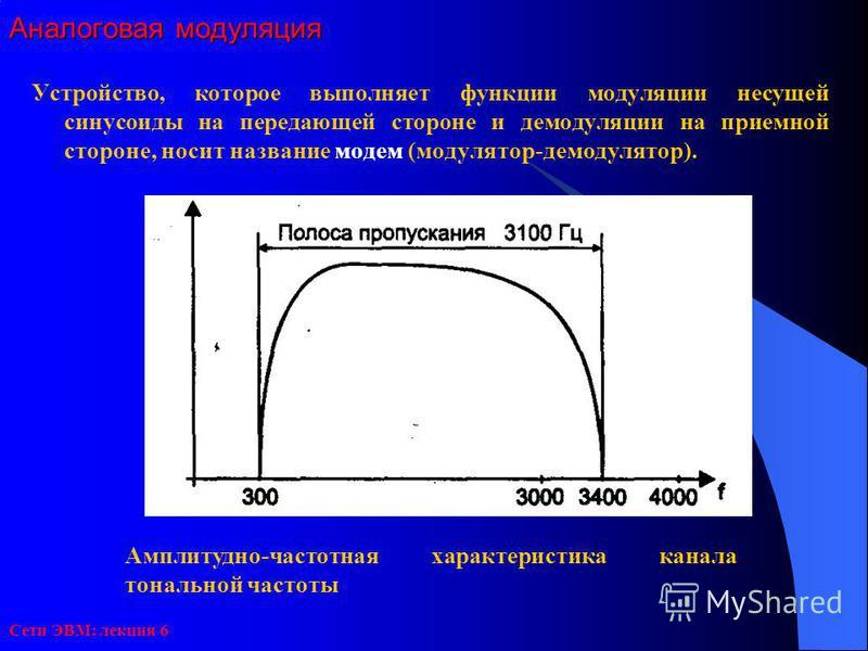 Сети ЭВМ: лекция 6 Аналоговая модуляция Устройство, которое выполняет функции модуляции несущей синусоиды на передающей стороне и демодуляции на приемной стороне, носит название модем (модулятор-демодулятор). Амплитудно-частотная характеристика канал