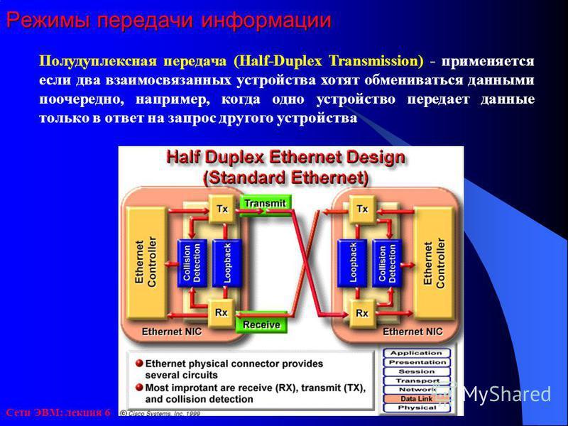 Сети ЭВМ: лекция 6 Режимы передачи информации Полудуплексная передача (Half-Duplex Transmission) - применяется если два взаимосвязанных устройства хотят обмениваться данными поочередно, например, когда одно устройство передает данные только в ответ н