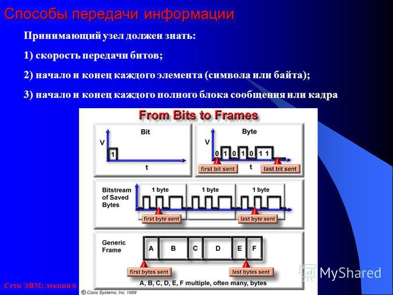 Сети ЭВМ: лекция 6 Способы передачи информации Принимающий узел должен знать: 1) скорость передачи битов; 2) начало и конец каждого элемента (символа или байта); 3) начало и конец каждого полного блока сообщения или кадра
