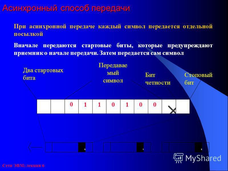 Сети ЭВМ: лекция 6 Асинхронный способ передачи При асинхронной передаче каждый символ передается отдельной посылкой Вначале передаются стартовые биты, которые предупреждают приемник о начале передачи. Затем передается сам символ 0 001011 Стоповый бит