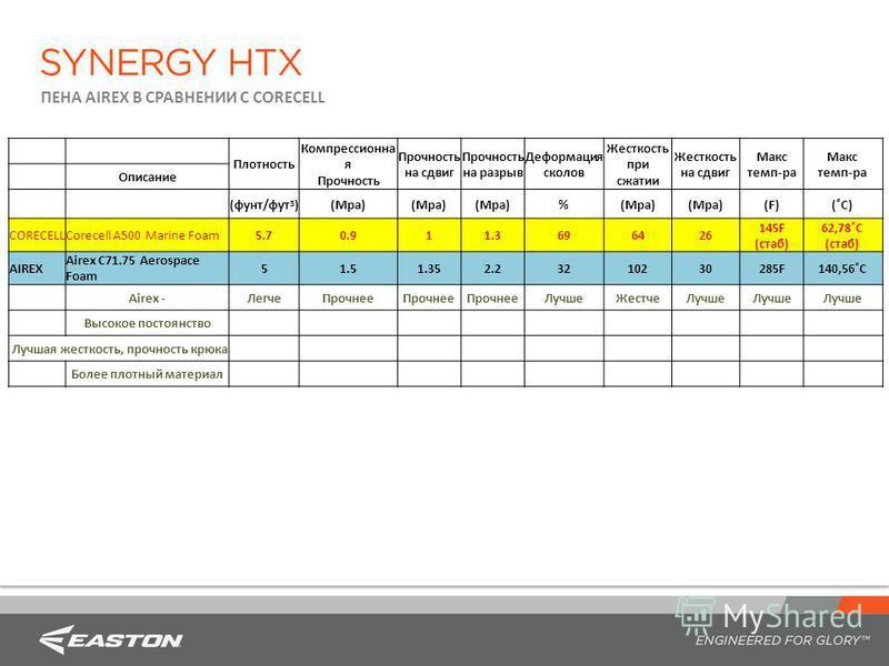 Плотность Компрессионна я Прочность на сдвиг Прочность на разрыв Деформация сколов Жесткость при сжатии Жесткость на сдвиг Макс темп-ра Макс темп-ра Описание (фунт/фут 3 )(Mpa) % (F)(˚С) CORECELLCorecell A500 Marine Foam5.70.911.3696426 145F (стаб) 6