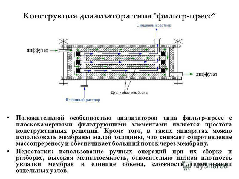 Конструкция диализатора типа