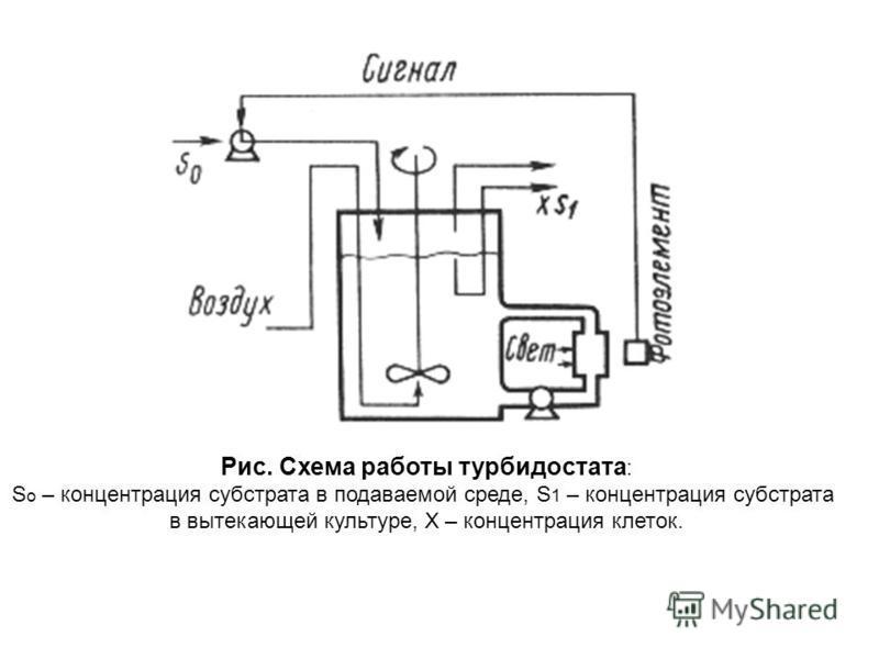 Рис. Схема работы турбидостата : S o – концентрация субстрата в подаваемой среде, S 1 – концентрация субстрата в вытекающей культуре, Х – концентрация клеток.
