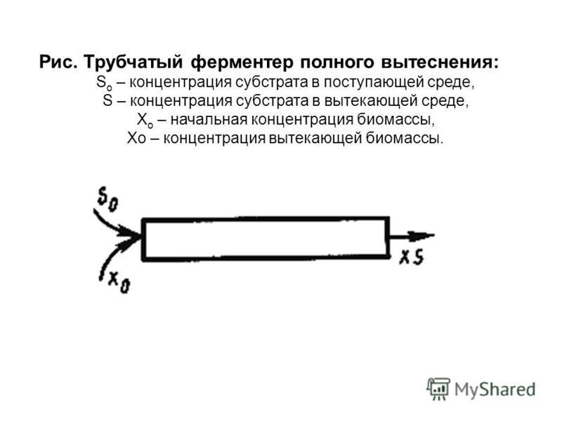 Рис. Трубчатый ферментер полного вытеснения: S o – концентрация субстрата в поступающей среде, S – концентрация субстрата в вытекающей среде, Х о – начальная концентрация биомассы, Хо – концентрация вытекающей биомассы.