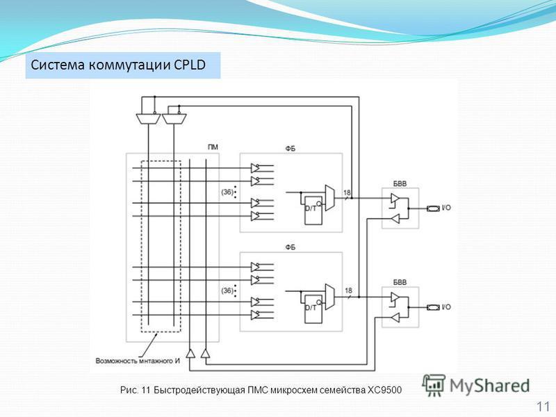 Система коммутации CPLD 11 Рис. 11 Быстродействующая ПМС микросхем семейства XC9500