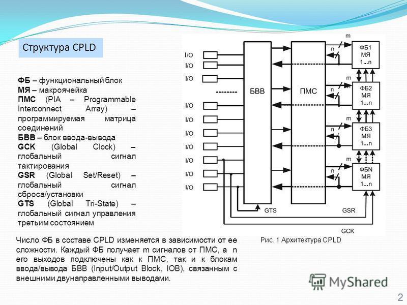 Структура CPLD 2 ФБ – функциональный блок МЯ – макроячейка ПМС (PIA – Programmable Interconnect Array) – программируемая матрица соединений БВВ – блок ввода-вывода GCK (Global Clock) – глобальный сигнал тактирования GSR (Global Set/Reset) – глобальны