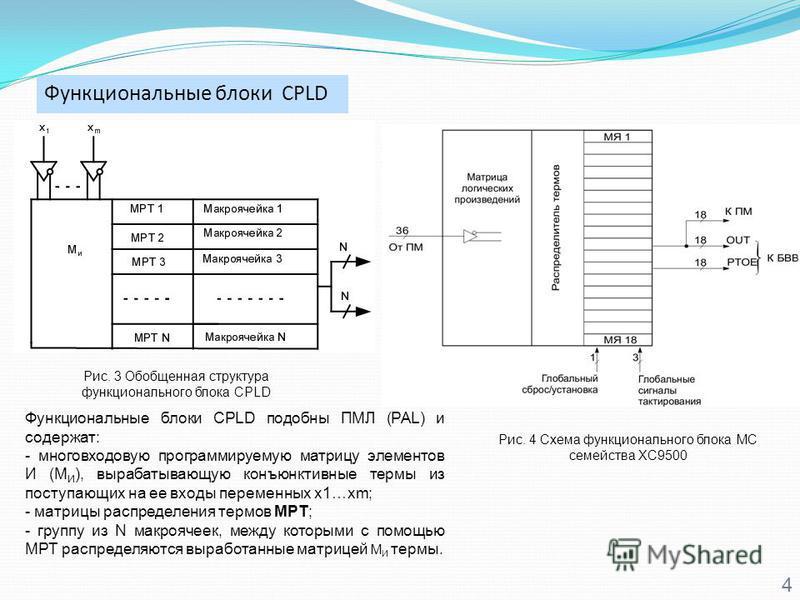 Функциональные блоки CPLD 4 Рис. 3 Обобщенная структура функционального блока CPLD Функциональные блоки CPLD подобны ПМЛ (PAL) и содержат: - многовходовую программируемую матрицу элементов И (М И ), вырабатывающую конъюнктивные термы из поступающих н
