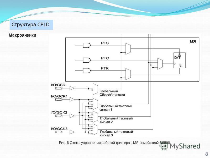 8 Рис. 8 Схема управления работой триггера в МЯ семействаXC9500 Макроячейки