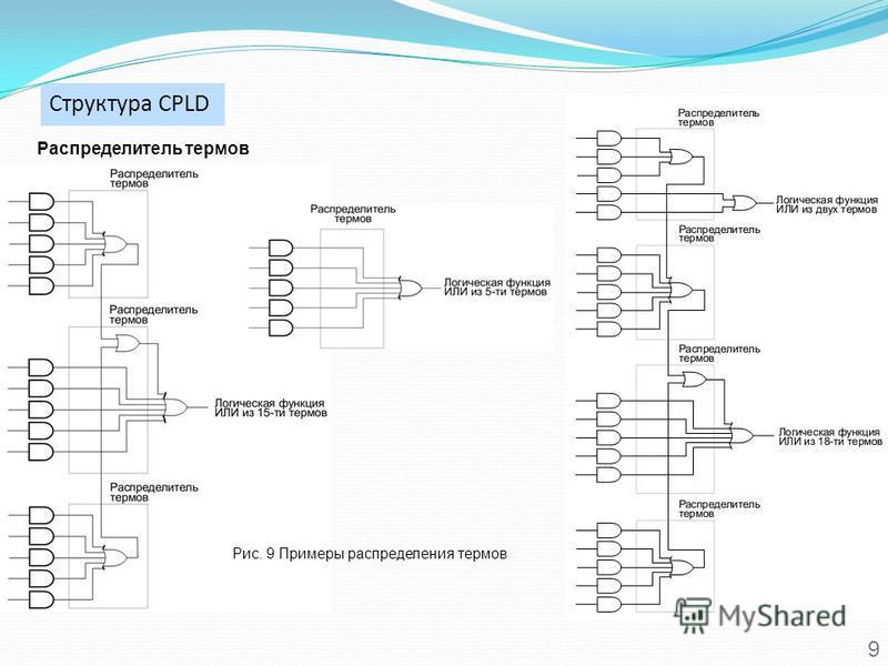 Структура CPLD 9 Распределитель термов Рис. 9 Примеры распределения термов