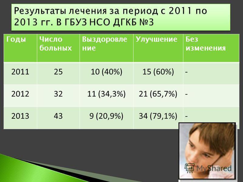 Годы Число больных Выздоровление Улучшение Без изменения 20112510 (40%)15 (60%)- 20123211 (34,3%)21 (65,7%)- 2013439 (20,9%)34 (79,1%)-