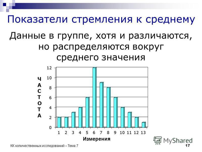 Показатели стремления к среднему Данные в группе, хотя и различаются, но распределяются вокруг среднего значения Измерения ЧАСТОТАЧАСТОТА 17 КК количественных исследований – Тема 7