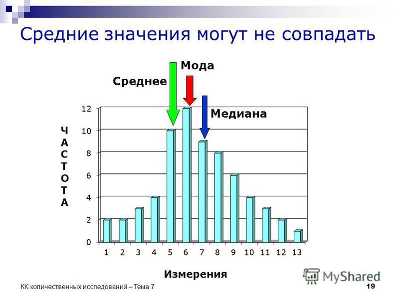 Средние значения могут не совпадать Мода Медиана Среднее Измерения ЧАСТОТАЧАСТОТА 19 КК количественных исследований – Тема 7