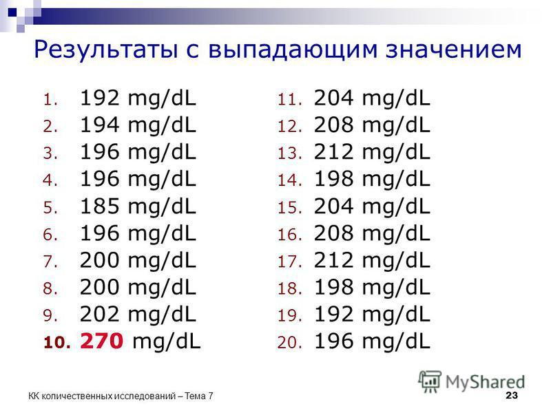 Результаты с выпадающим значением 23 КК количественных исследований – Тема 7 1. 192 mg/dL 2. 194 mg/dL 3. 196 mg/dL 4. 196 mg/dL 5. 185 mg/dL 6. 196 mg/dL 7. 200 mg/dL 8. 200 mg/dL 9. 202 mg/dL 10. 270 mg/dL 11. 204 mg/dL 12. 208 mg/dL 13. 212 mg/dL
