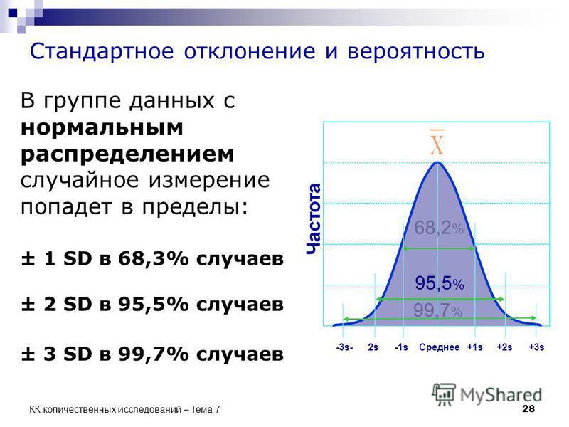 Стандартное отклонение и вероятность В группе данных с нормальным распределением случайное измерение попадет в пределы: ± 1 SD в 68,3% случаев ± 2 SD в 95,5% случаев ± 3 SD в 99,7% случаев 68,2 % 95,5 % 99,7 % Частота -3s- 2s -1s Среднее +1s +2s +3s
