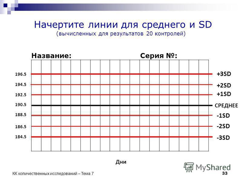 Начертите линии для среднего и SD (вычисленных для результатов 20 контролей) СРЕДНЕЕ +1SD +2SD -1SD -2SD -3SD +3SD Дни 190.5 192.5 194.5 196.5 188.5 186.5 184.5 Название:Серия : 33 КК количественных исследований – Тема 7
