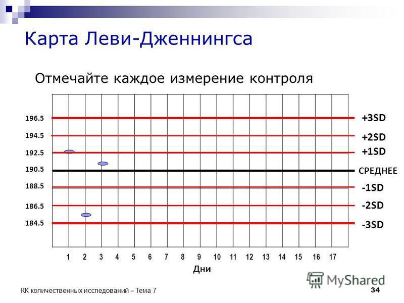 СРЕДНЕЕ +1SD +2SD -1SD -2SD -3SD +3SD Дни 190.5 192.5 194.5 196.5 188.5 186.5 184.5 34 КК количественных исследований – Тема 7 Карта Леви-Дженнингса Отмечайте каждое измерение контроля 1 2 3 4 5 6 7 8 9 10 11 12 13 14 15 16 17