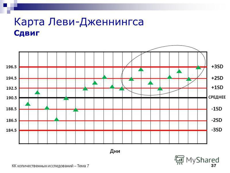 Карта Леви-Дженнингса Сдвиг СРЕДНЕЕ +1SD +2SD -1SD -2SD -3SD +3SD Дни 190.5 192.5 194.5 196.5 188.5 186.5 184.5 37 КК количественных исследований – Тема 7