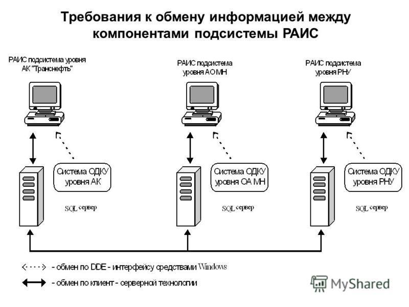 Требования к обмену информацией между компонентами подсистемы РАИС