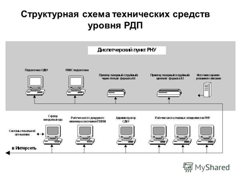 Структурная схема технических средств уровня РДП