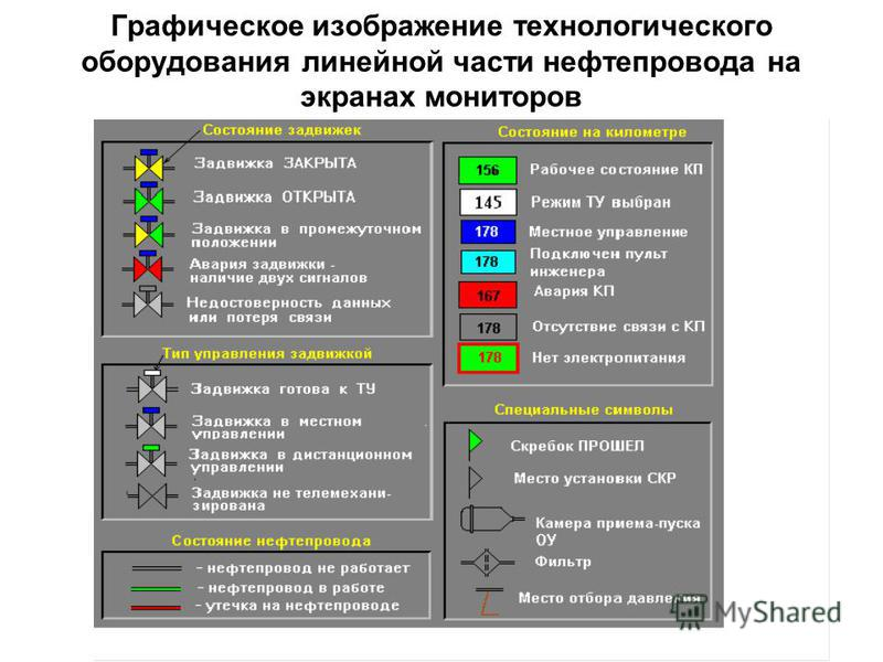 Графическое изображение технологического оборудования линейной части нефтепровода на экранах мониторов