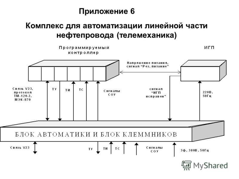Приложение 6 Комплекс для автоматизации линейной части нефтепровода (телемеханика)