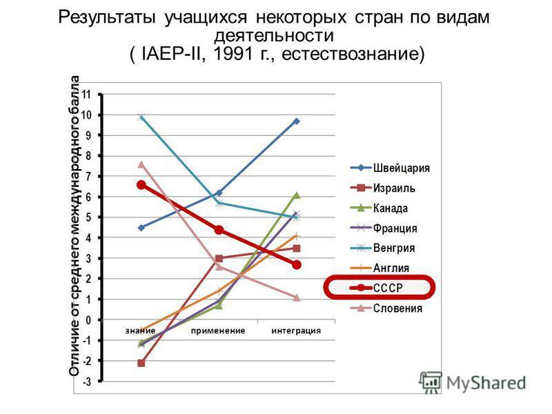 Результаты учащихся некоторых стран по видам деятельности ( IAEP-II, 1991 г., естествознание) Отличие от среднего международного балла