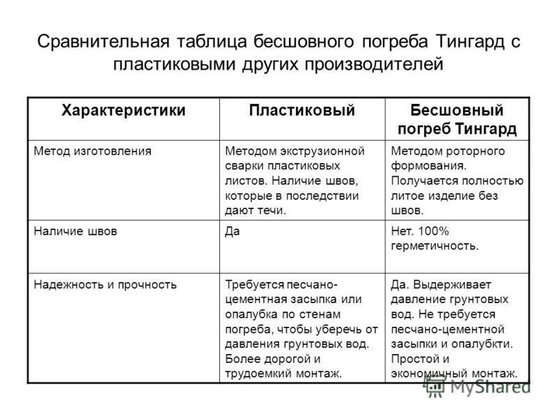 Сравнительная таблица бесшовного погреба Тингард с пластиковыми других производителей Характеристики ПластиковыйБесшовный погреб Тингард Метод изготовления Методом экструзионной сварки пластиковых листов. Наличие швов, которые в последствии дают течи