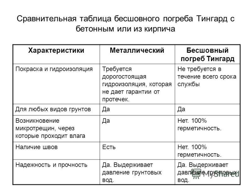 Сравнительная таблица бесшовного погреба Тингард с бетонным или из кирпича Характеристики МеталлическийБесшовный погреб Тингард Покраска и гидроизоляция Требуется дорогостоящая гидроизоляция, которая не дает гарантии от протечек. Не требуется в течен