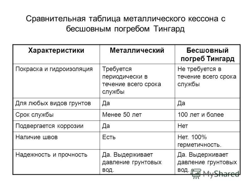Сравнительная таблица металлического кессона с бесшовным погребом Тингард Характеристики МеталлическийБесшовный погреб Тингард Покраска и гидроизоляция Требуется периодически в течение всего срока службы Не требуется в течение всего срока службы Для