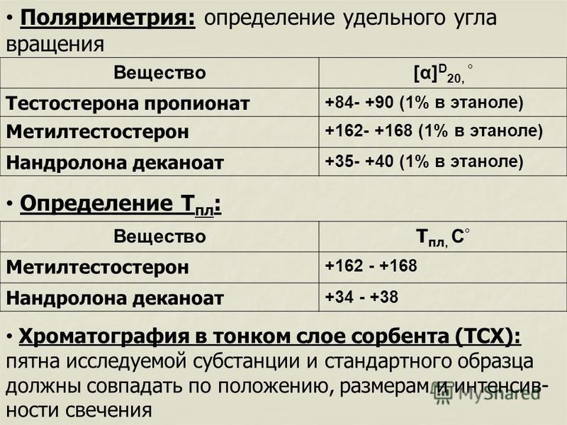 Вещество[α] D 20, ° Тестостерона пропионат +84- +90 (1% в этаноле) Метилтестостерон +162- +168 (1% в этаноле) Нандролона деканоат +35- +40 (1% в этаноле) Поляриметрия: определение удельного угла вращения Хроматография в тонком слое сорбента (ТСХ): пя