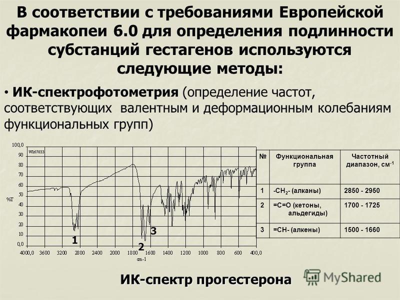 В соответствии с требованиями Европейской фармакопеи 6.0 для определения подлинности субстанций гестагенов используются следующие методы: ИК-спектр прогестерона Функциональная группа Частотный диапазон, см -1 1-СН 2 - (алканы)2850 - 2950 2=С=О (кетон