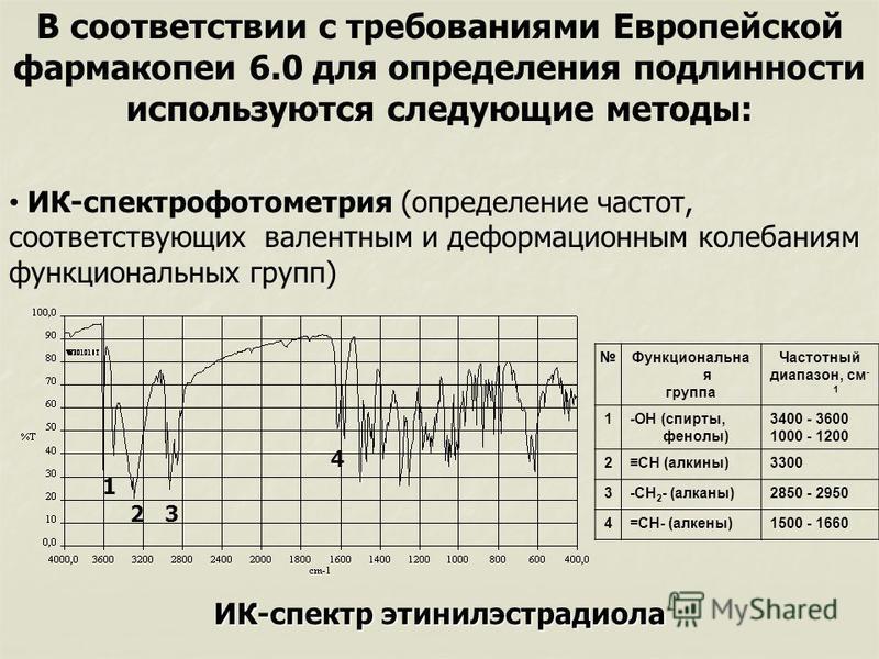 В соответствии с требованиями Европейской фармакопеи 6.0 для определения подлинности используются следующие методы: ИК-спектрофотометрия (определение частот, соответствующих валентным и деформационным колебаниям функциональных групп) ИК-спектр этинил