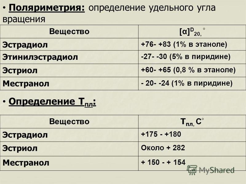 Вещество[α] D 20, ° Эстрадиол +76- +83 (1% в этаноле) Этинилэстрадиол -27- -30 (5% в пиридине) Эстриол +60- +65 (0,8 % в этаноле) Местранол - 20- -24 (1% в пиридине) Поляриметрия: определение удельного угла вращения Определение Т пл : Вещество Т пл,