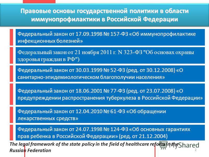 Правовые основы государственной политики в области иммунопрофилактики в Российской Федерации 2 Федеральный закон от 17.09.1998 157-ФЗ «Об иммунопрофилактике инфекционных болезней» Федеральный закон от 21 ноября 2011 г. N 323-ФЗ