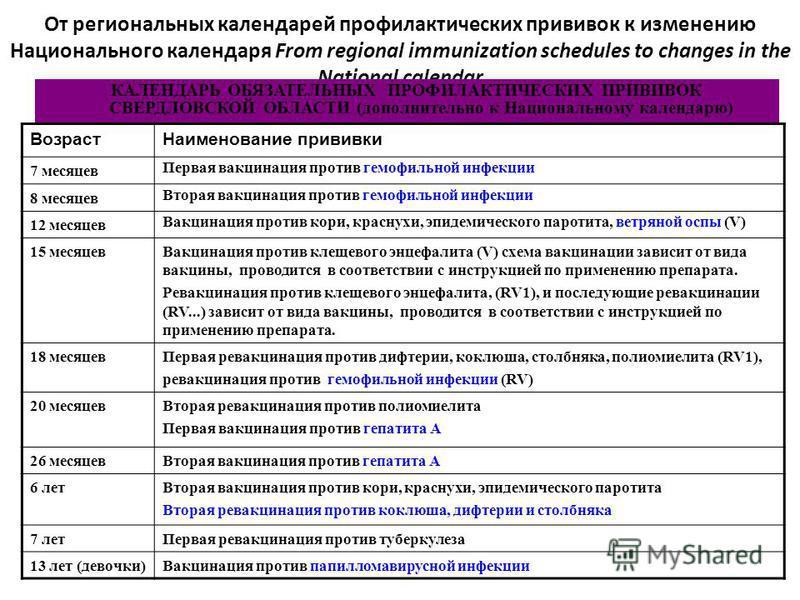 От региональных календарей профилактических прививок к изменению Национального календаря From regional immunization schedules to changes in the National calendar КАЛЕНДАРЬ ОБЯЗАТЕЛЬНЫХ ПРОФИЛАКТИЧЕСКИХ ПРИВИВОК СВЕРДЛОВСКОЙ ОБЛАСТИ (дополнительно к Н