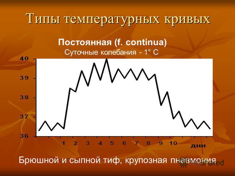 Типы температурных кривых Постоянная (f. continua) Суточные колебания - 1° C Брюшной и сыпной тиф, крупозная пневмония