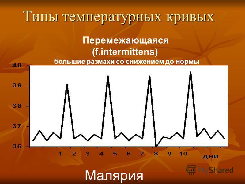 Типы температурных кривых Перемежающаяся (f.intermittens) большие размахи со снижением до нормы Малярия
