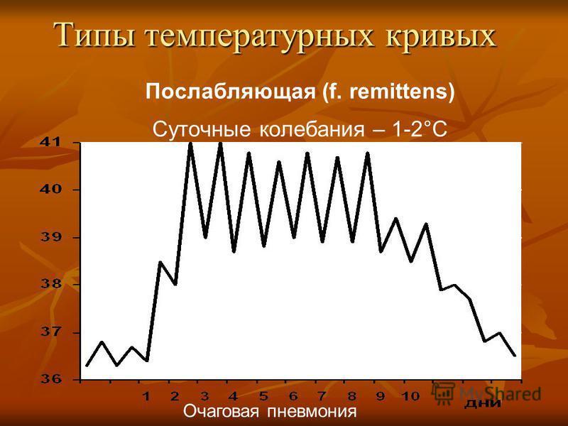 Типы температурных кривых Послабляющая (f. remittens) Суточные колебания – 1-2°C Очаговая пневмония