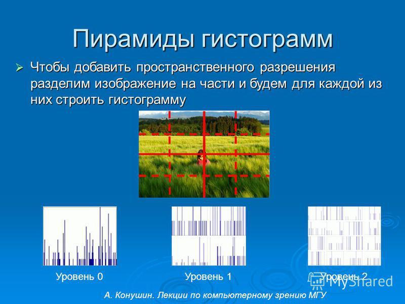 Пирамиды гистограмм Чтобы добавить пространственного разрешения разделим изображение на части и будем для каждой из них строить гистограмму Чтобы добавить пространственного разрешения разделим изображение на части и будем для каждой из них строить ги