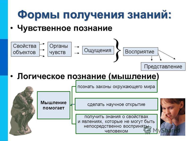 Ключевые слова Анализ Синтез Сравнение Абстрагирование Обобщение Определение понятия