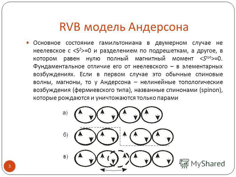 RVB модель Андерсона Основное состояние гамильтониана в двумерном случае не неелевское с =0 и разделением по подрешеткам, а другое, в котором равен нулю полный магнитный момент =0. Фундаментальное отличие его от неелевского – в элементарных возбужден