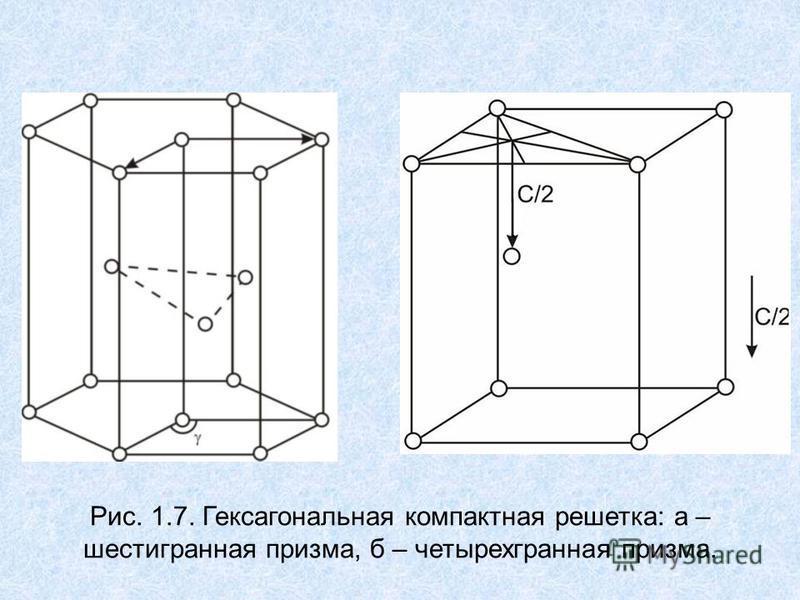 Рис. 1.7. Гексагональная компактная решетка: а – шестигранная призма, б – четырехгранная призма.
