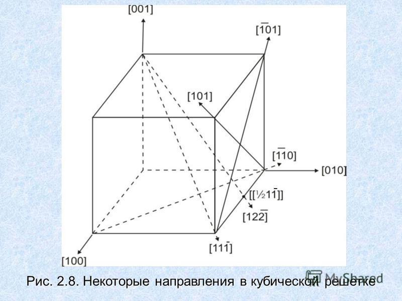 Рис. 2.8. Некоторые направления в кубической решетке