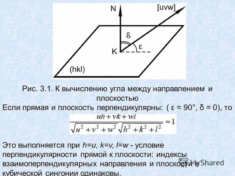 Рис. 3.1. К вычислению угла между направлением и плоскостью Если прямая и плоскость перпендикулярны: ( ε = 90°, δ = 0), то Это выполняется при h=u, k=v, l=w - условие перпендикулярности прямой к плоскости: индексы взаимоперпендикулярных направления и